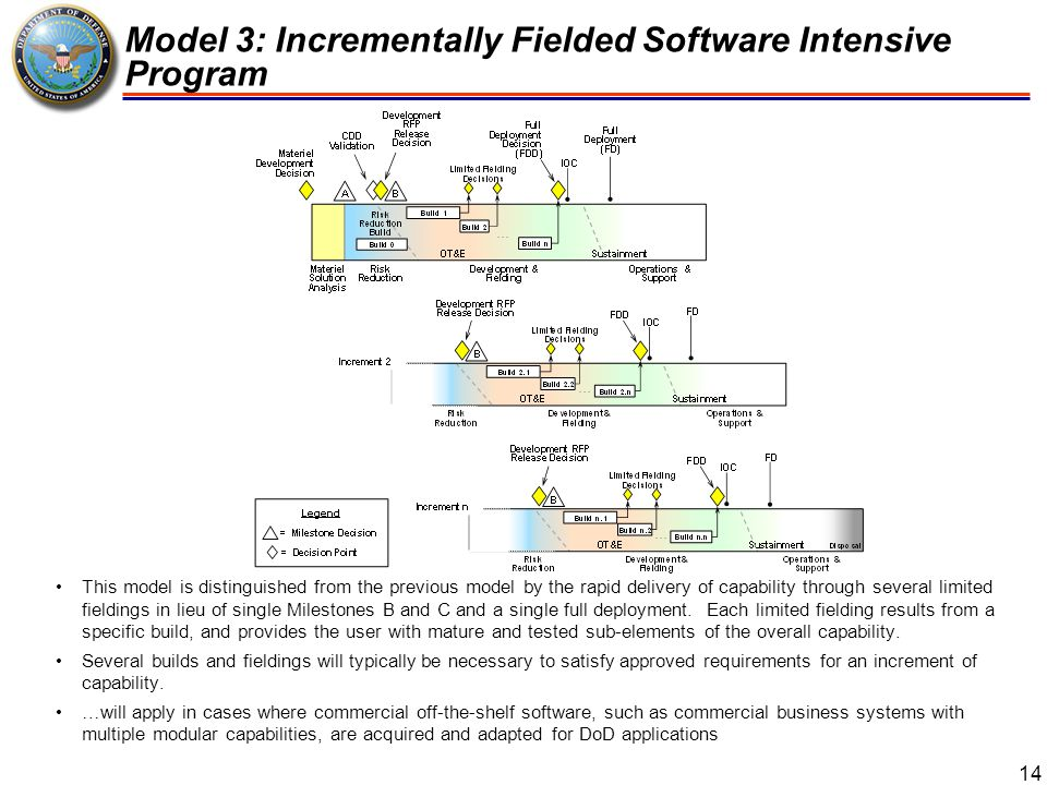 Hybrid Program A (Hardware Dominant) 15 … a model depicting how a major weapons system combines hardware development as the basic structure with a software intensive development that is occurring simultaneously with the hardware development program In a hardware intensive development, the design, fabrication, and testing of physical prototypes may determine overall schedule, decision points, and milestones, but software development will often dictate the pace of program execution and must be tightly integrated and coordinated with hardware development decision points … software development should be organized into a series of testable software builds These builds should lead up to the full capability needed to satisfy program requirements and Initial Operational Capability (IOC).