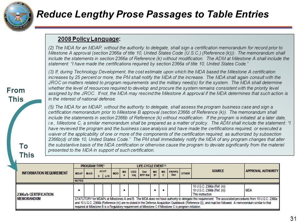 32 Revised Table Format for Milestone Requirements