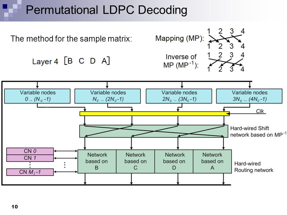 Permutational LDPC Decoding 11 Cycle 1: Effective connection matrix: [ A B C D] (Fist N c columns connected to check nodes through connection matrix A) Layer processed: Layer 1