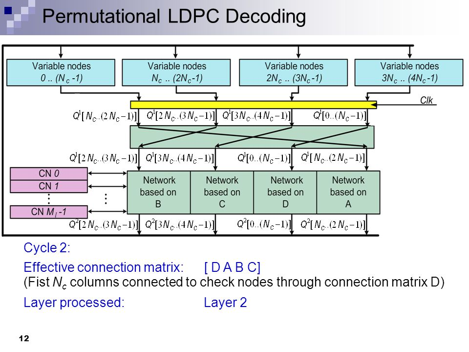 Permutational LDPC Decoding 13 Cycle 3: Effective connection matrix: [ C D A B] (Fist N c columns connected to check nodes through connection matrix C) Layer processed: Layer 3