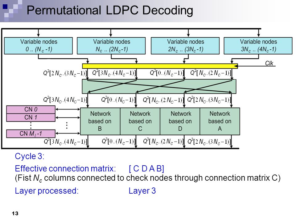 Permutational LDPC Decoding 14 Cycle 4: Effective connection matrix: [ B C D A] (Fist N c columns connected to check nodes through connection matrix B) Layer processed: Layer 4 All layers are processed, outputs bits from VN's are in proper order.