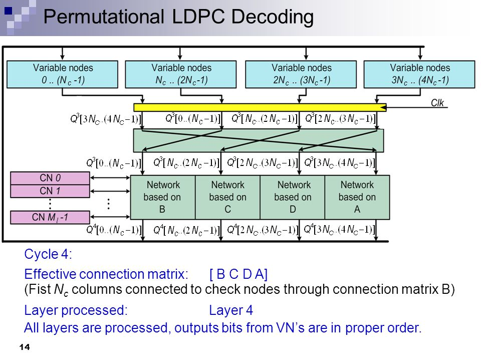 General Architecture 15 Permutational matrix with Y x M l rows and U x N c columns The routing network is based on L max, the layer with highest row degree.