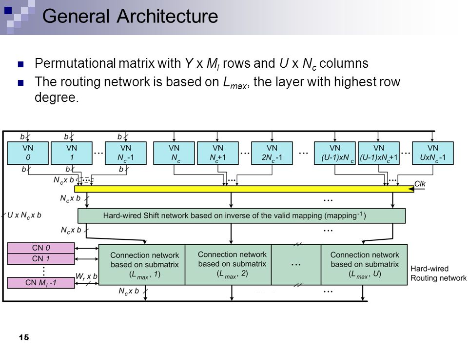 Characteristics of the architecture Number of implemented CN's: number of row in a layer (M l ) Number of implemented VN's: number of columns (U x N c ) Almost no gates are needed in the routing network, only a constant wiring network is used.