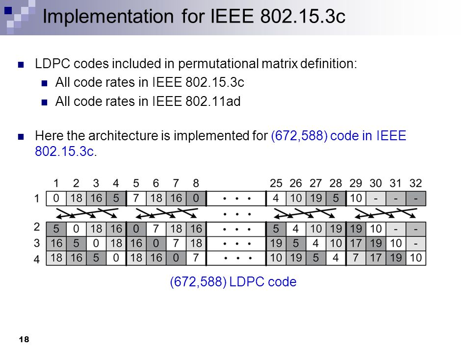 CMOS Implementation Results ASSCC'10[1]ISCAS'11[2]CICC'07[3]Regular Partial- Parallel Architecture Proposed Architecture CMOS fabrication process 65 nm 0.13 μm65 nm Code Length 672 660672 Supported Code rates 1/2, 5/8, 3/4, 7/8 1/2, 5/8, 3/4, 13/16 0.737/8 Input Quantization (bits) 65466 Gate count (k) 647-690138125 Core area (mm 2 ) 1.5621.37.30.8910.718 Max.