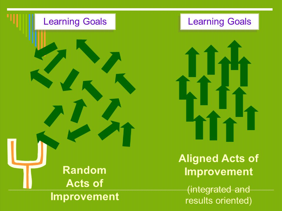 The Process… Set Goals (IPG's) Develop Actions Implement and Monitor Reflect and Revise Instruction Learnin g Team Examines data from: CST CORE Common Assessments SMART Goals S pecific M easurable A ttainable R esults-oriented T ime Specific