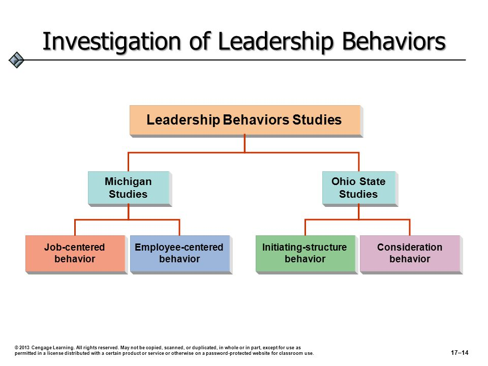 Leadership Behaviors Michigan Studies (Rensis Likert)Michigan Studies (Rensis Likert)  Identified two forms of leader behavior:  Job-centered leader behavior  Employee-centered leader behavior  These two forms of leader behaviors were considered to be at opposite ends of the same continuum and similar to (respectively) Likert's System 1 and System 4 of organization design.