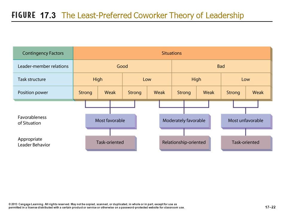 Situational Approaches… (cont'd) Path-Goal Theory (Evans and House)Path-Goal Theory (Evans and House)  The primary functions of a leader are:  To make valued or desired rewards available in the workplace  To clarify for the subordinate the kinds of behavior that will lead to goal accomplishment or rewards  Leader Behaviors:  Directive leader behavior  Supportive leader behavior  Participative leader behavior  Achievement-oriented leader behavior 17–23 © 2013 Cengage Learning.