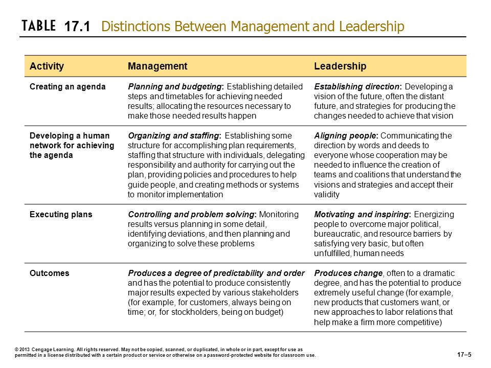 Management Challenge Question Based on what you learned about motivation in the previous chapter, is the statement— management is functional, leadership is motivational —defensible or are leaders really just practicing a higher form of management?Based on what you learned about motivation in the previous chapter, is the statement— management is functional, leadership is motivational —defensible or are leaders really just practicing a higher form of management.