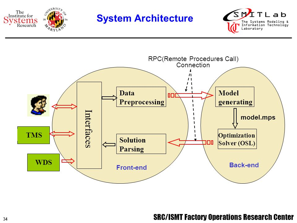 SRC/ISMT Factory Operations Research Center 35 User Interface: Tool family is selected by user.