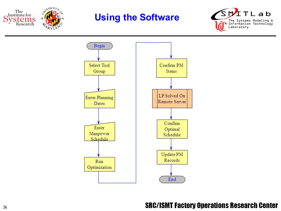 SRC/ISMT Factory Operations Research Center 37 The MIP model is very robust and can handle a wide range of tools Implementation of the generic model consists of formulating and gathering the required input data, passing data to solver, and handling the solution data The complexity of the final software package is currently being looked into.