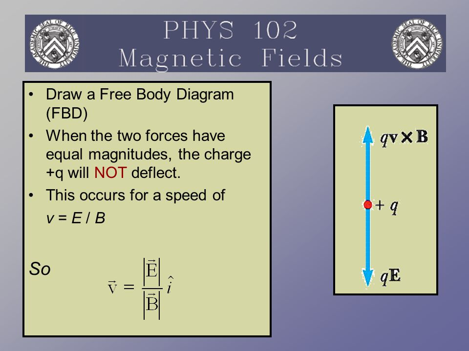 A force is exerted on a current-carrying wire placed in a magnetic field –The current is a collection of many charged particles in motion The direction of the force is given by the right-hand rule Magnetic Force on a Current Carrying Conductor