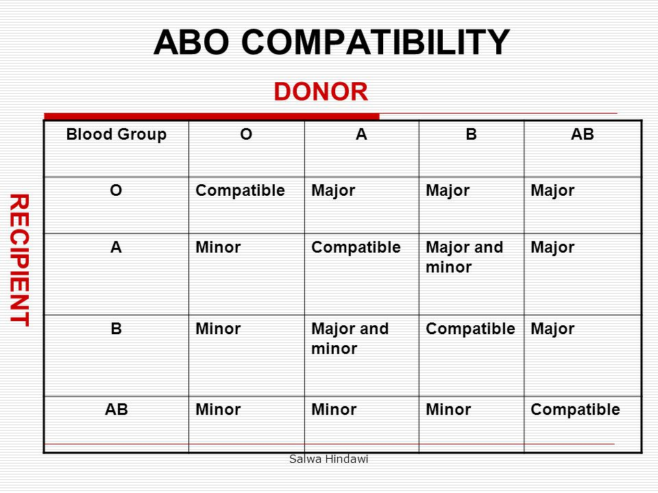 Salwa Hindawi TRANSFUSIONS FOLLOWING BONE MARROW TRANSPLANTATION beginning with preparative regimen  ABO compatibility is not required between bone marrow donor and recipient.