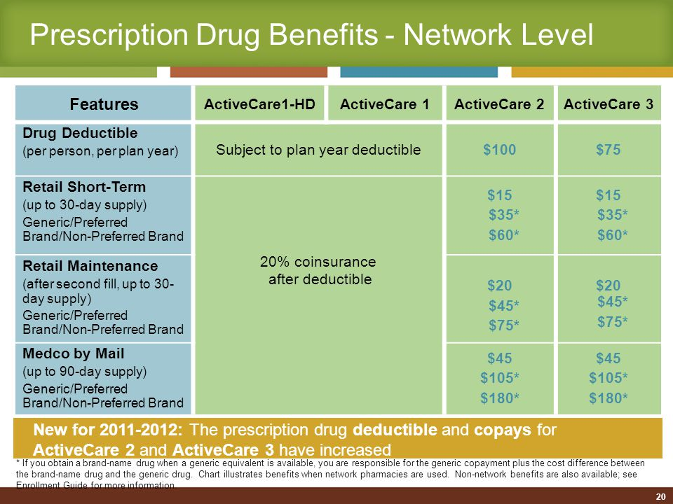 New for 2011-2012 Features ActiveCare1-HDActiveCare 1ActiveCare 2ActiveCare 3 Specialty Medications (retail or mail) 20% after plan year deductible$200 per fill 21 Specialty medications: Used to treat complex conditions, such as cancer, growth hormone deficiency, hemophilia, hepatitis C, immune deficiency, multiple sclerosis, and rheumatoid arthritis