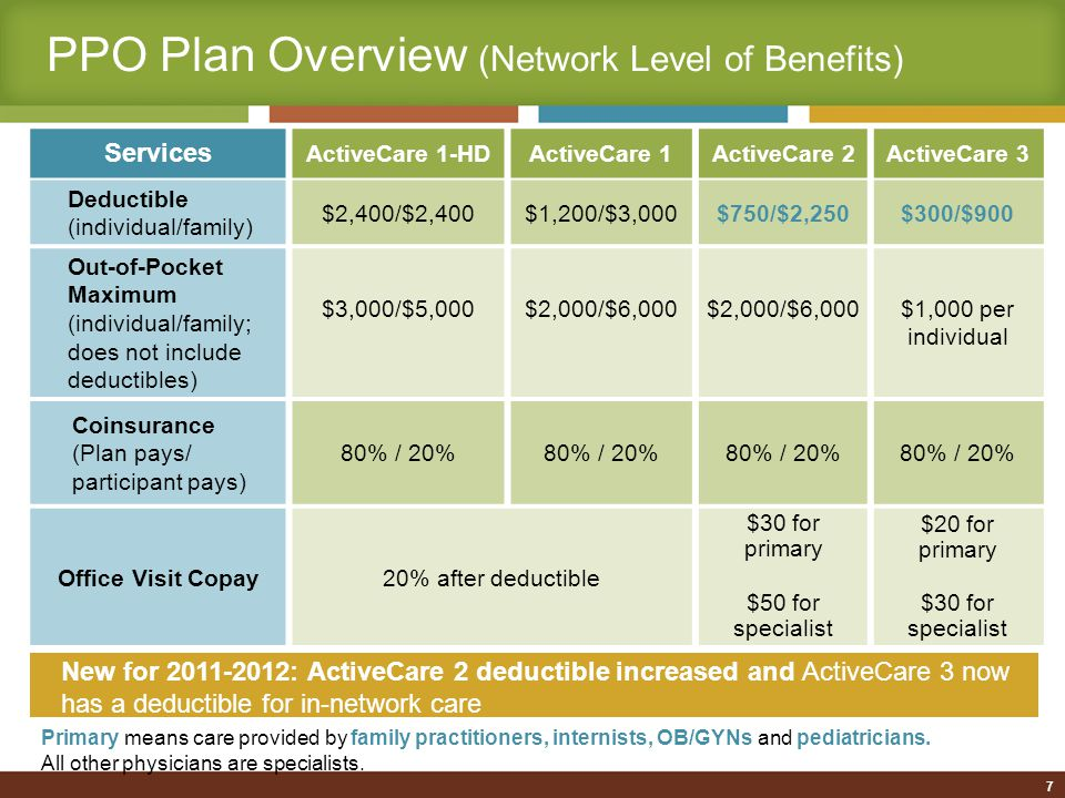 PPO Plan Overview (Network Level of Benefits) Refer to Plan Highlights on the website or see Enrollment Guide for a list of covered services when using network providers Covered services under this benefit must be billed by the provider as preventive care Services ActiveCare 1-HDActiveCare 1ActiveCare 2ActiveCare 3 Current Benefit Preventive Care$0 copay up to $500 per person, per plan year Remaining charges subject to deductible and coinsurance $30 for primary $50 for specialist $20 for primary $30 for specialist New Benefit for 2011-2012 Preventive CarePlan pays 100% when using network providers 8