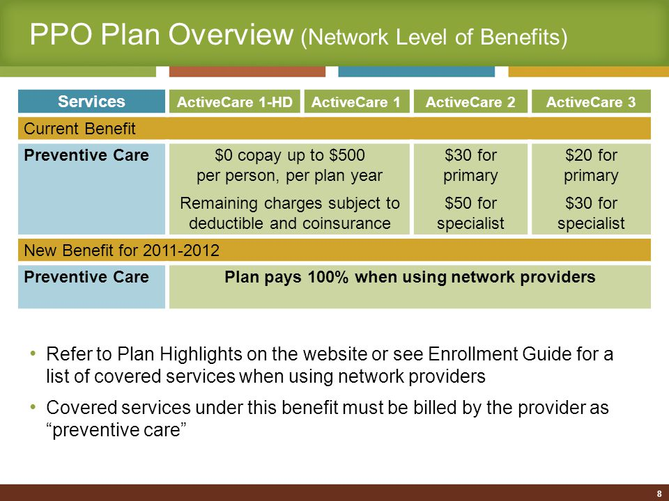 PPO Plan Overview (Network Level of Benefits) New Benefits for 2011-2012 Services ActiveCare 1-HDActiveCare 1ActiveCare 2ActiveCare 3 High-tech Radiology (CT scan, MRI, nuclear medicine) 20% after deductible$100 copay per service, plus 20% after deductible Inpatient Hospital20% after deductible$150 copay per day, plus 20% after deductible ($750 max copay per admission; $2,250 max/year) $150 copay per day, plus 20% after deductible ($750 max copay per admission; $2,250 max/year) Emergency Room20% after deductible$150 copay, plus 20% after deductible (copay waived if admitted) $150 copay, plus 20% after deductible (copay waived if admitted) Outpatient Surgery20% after deductible$150 copay per visit, plus 20% after deductible 9