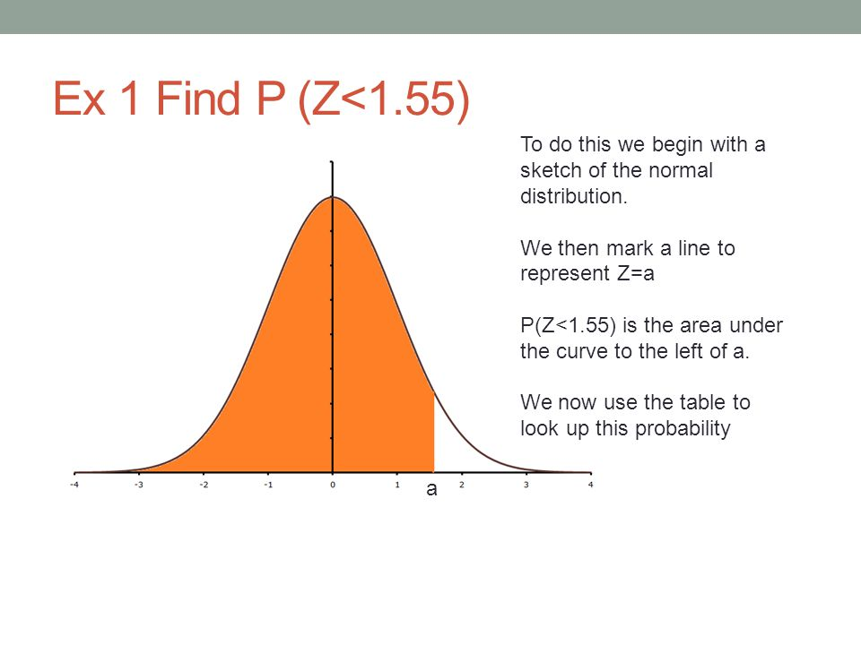The Normal Distribution Table The table describes the positive half of the bell shaped curve…  (Z) is sometimes used as shorthand for P(Z<z)