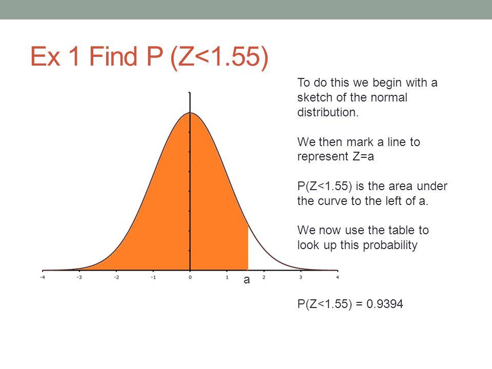 Ex 2 Find P(Z>1.74)