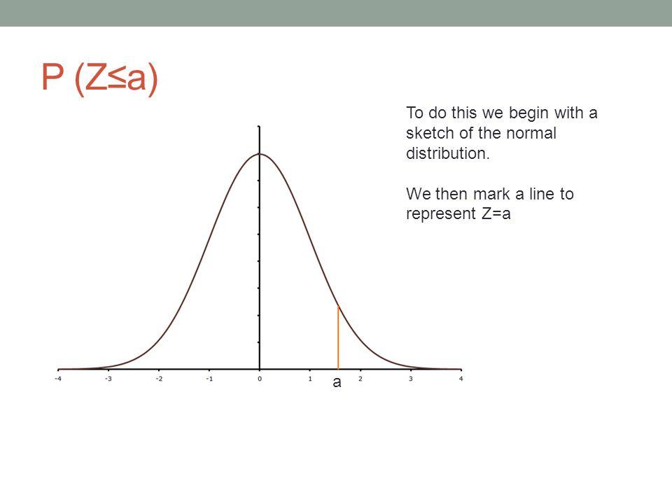 P (Z≤a) To do this we begin with a sketch of the normal distribution.