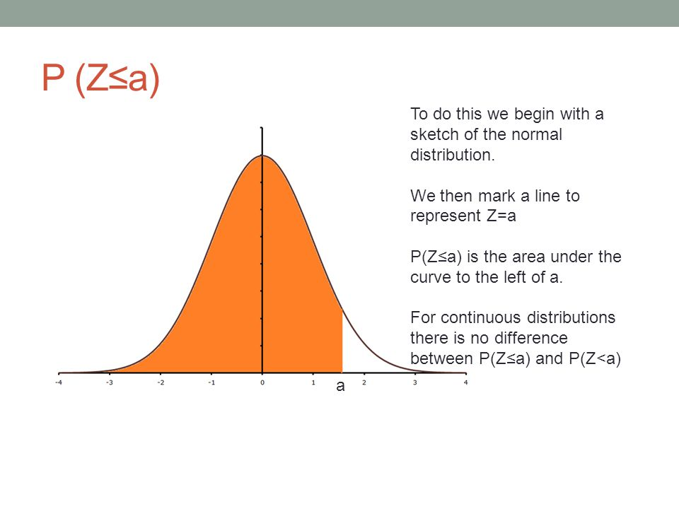 Ex1 Find P (Z<1.55) To do this we begin with a sketch of the normal distribution