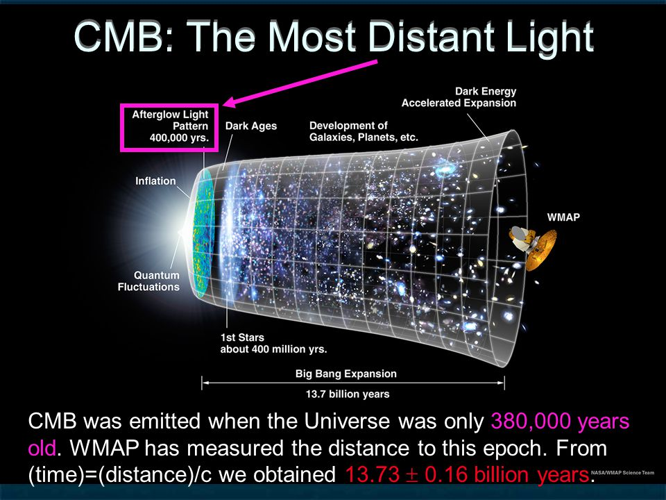 Use Ripples in CMB to Measure Composition of the Universe The Basic Idea: Hit it and listen to the cosmic sound.