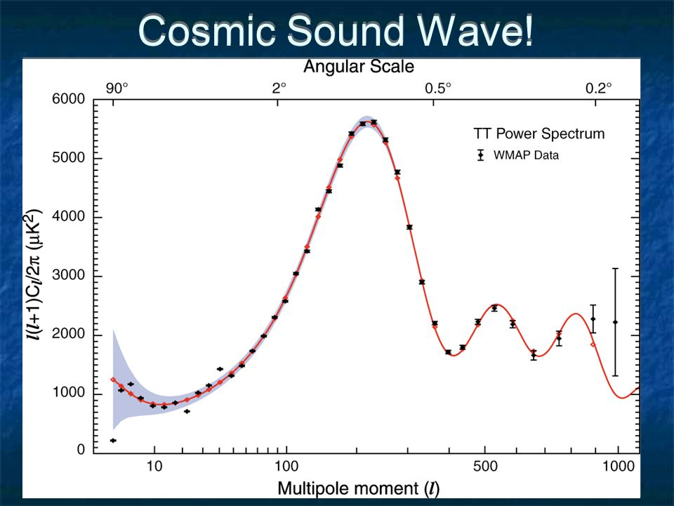 What the Sound Wave Tells Us Distance to z~1100 Baryon- to-Photon Ratio Matter-Radiation Equality Epoch Dark Energy/ New Physics?