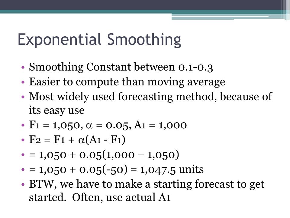 Exponential Smoothing Alpha = 0.3