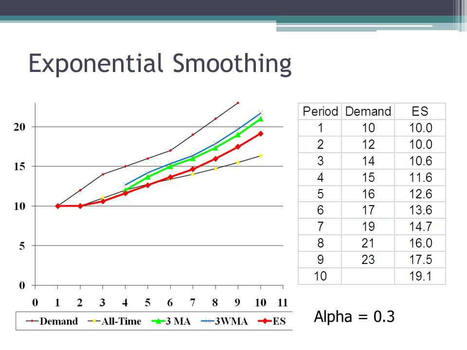 Exponential Smoothing Alpha = 0.5