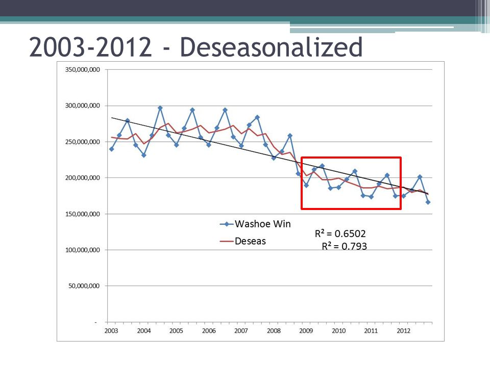 2011 Forecast using 2003-10 SR Data for LR Seasonal Indexes calculated using 2003-10 data
