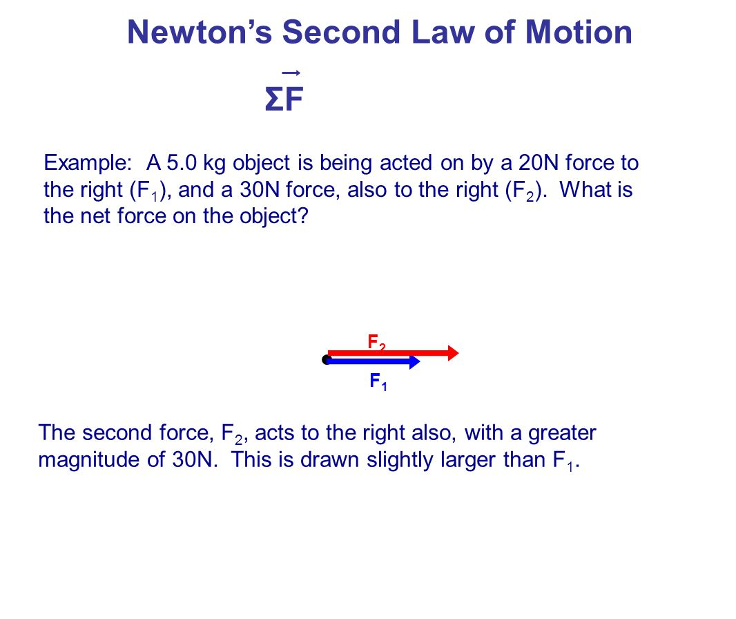 Newton's Second Law of Motion ΣFΣF F1F1 F2F2 To add vectors, move the second vector so it starts where the first one ends.
