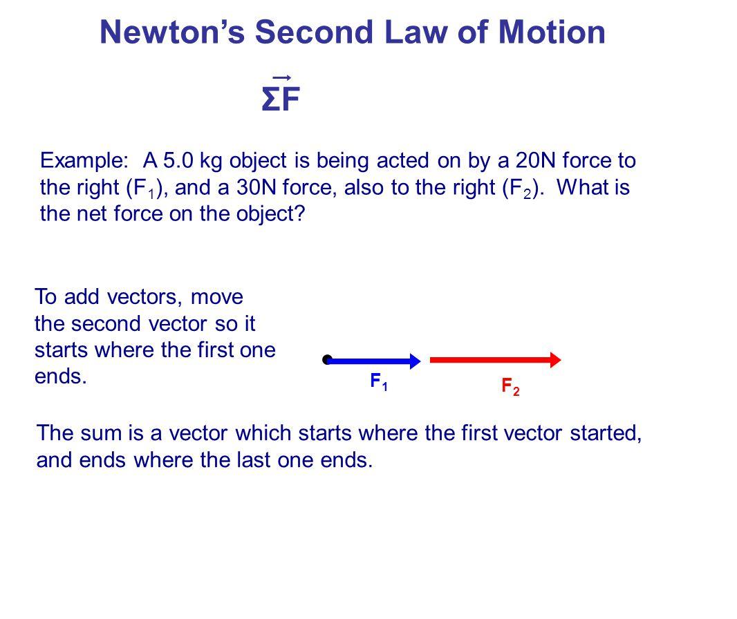 Newton's Second Law of Motion ΣFΣF F1F1 F2F2 ΣFΣF These free body diagrams are critically important to our work.