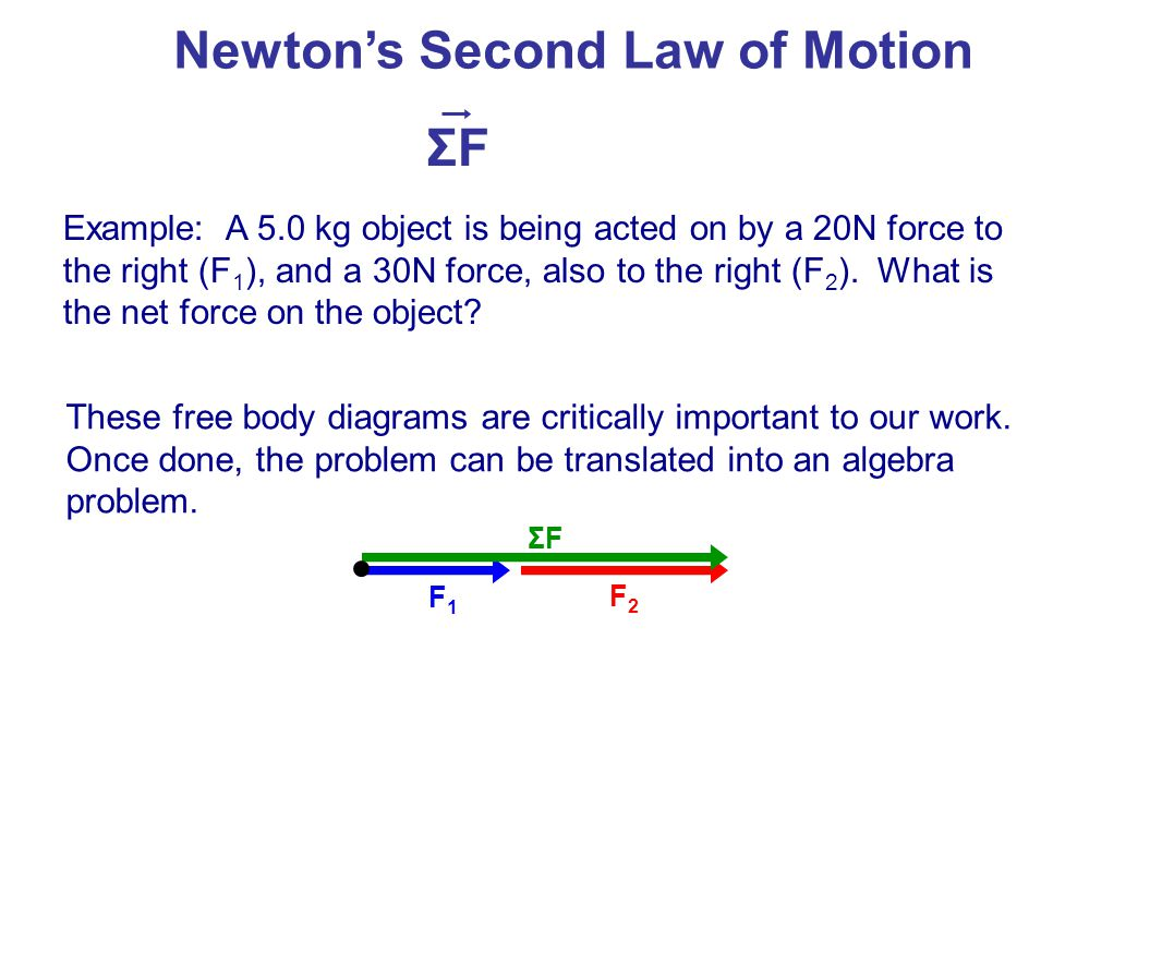 For example: A 5.0 kg object is being acted on by a 20N force to the right (F 1 ), and a 30N force, also to the right (F 2 ).