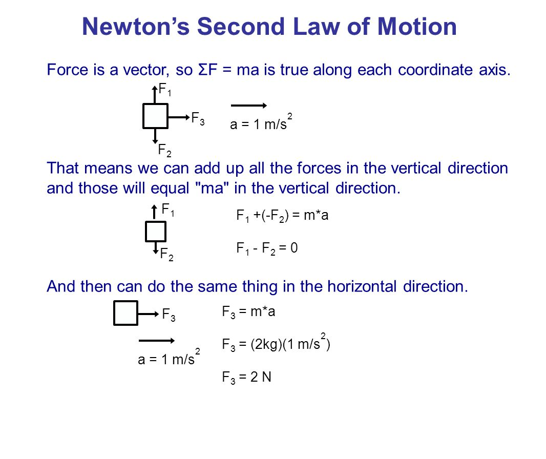 15A force F 1 = 50N acts to the right on a 5.0 kg object.