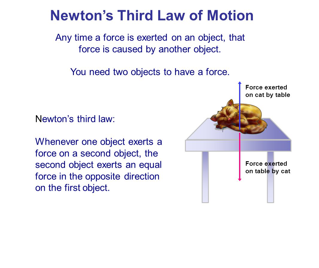 Newton's Third Law of Motion Whenever one object exerts a force on a second object, the second object exerts an equal force in the opposite direction on the first object.