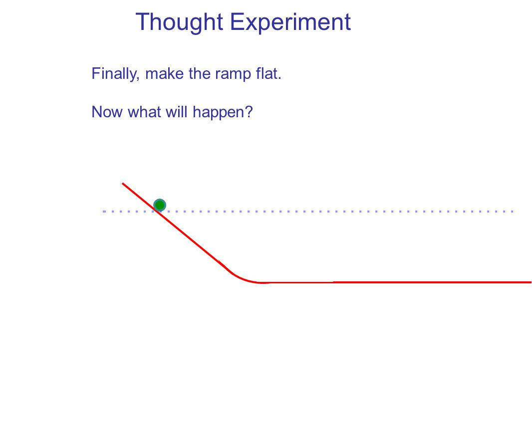 Thought Experiment Finally, make the ramp flat. Now what will happen?