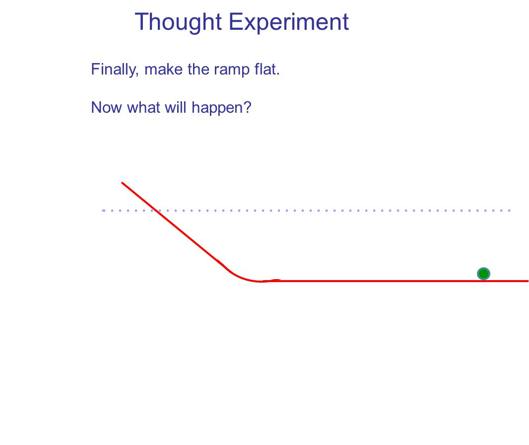 Thought Experiment It will keep rolling forever, no external force is necessary.