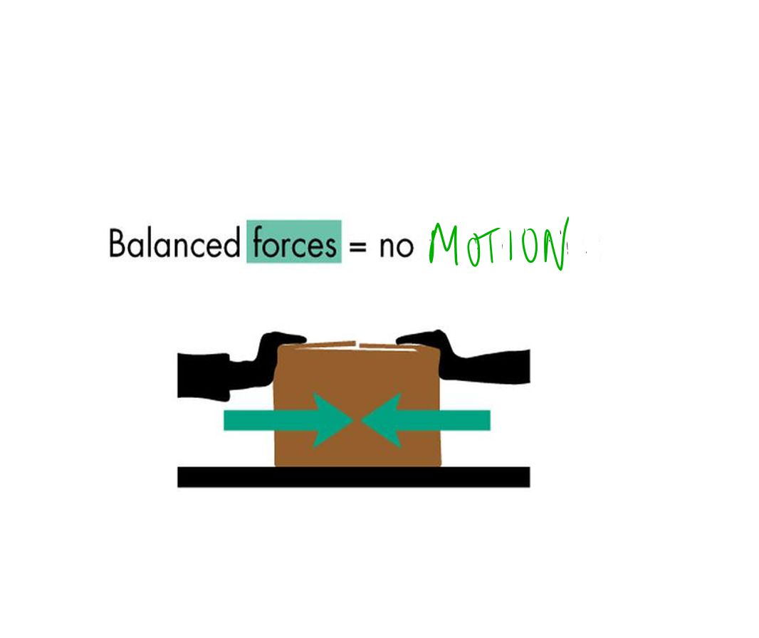 2. Unbalanced force – more force in one direction (net force)