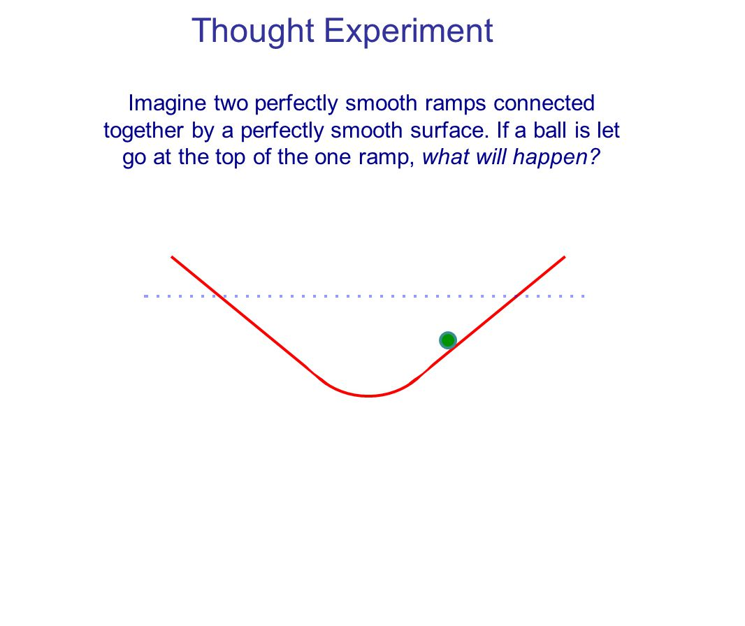 If a ball rolls down one ramp, it keeps rolling up the other side until it reaches the same height.