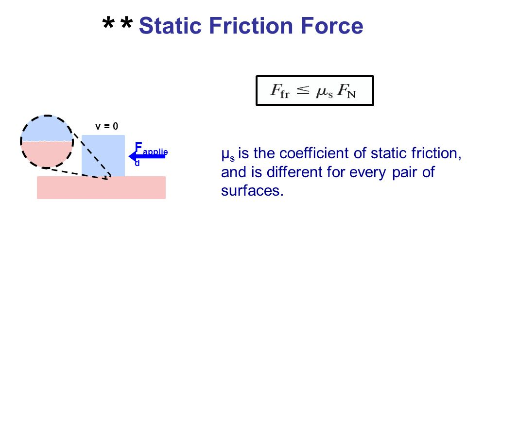 Static Friction Force ** Note the ≤ symbol in this equation.