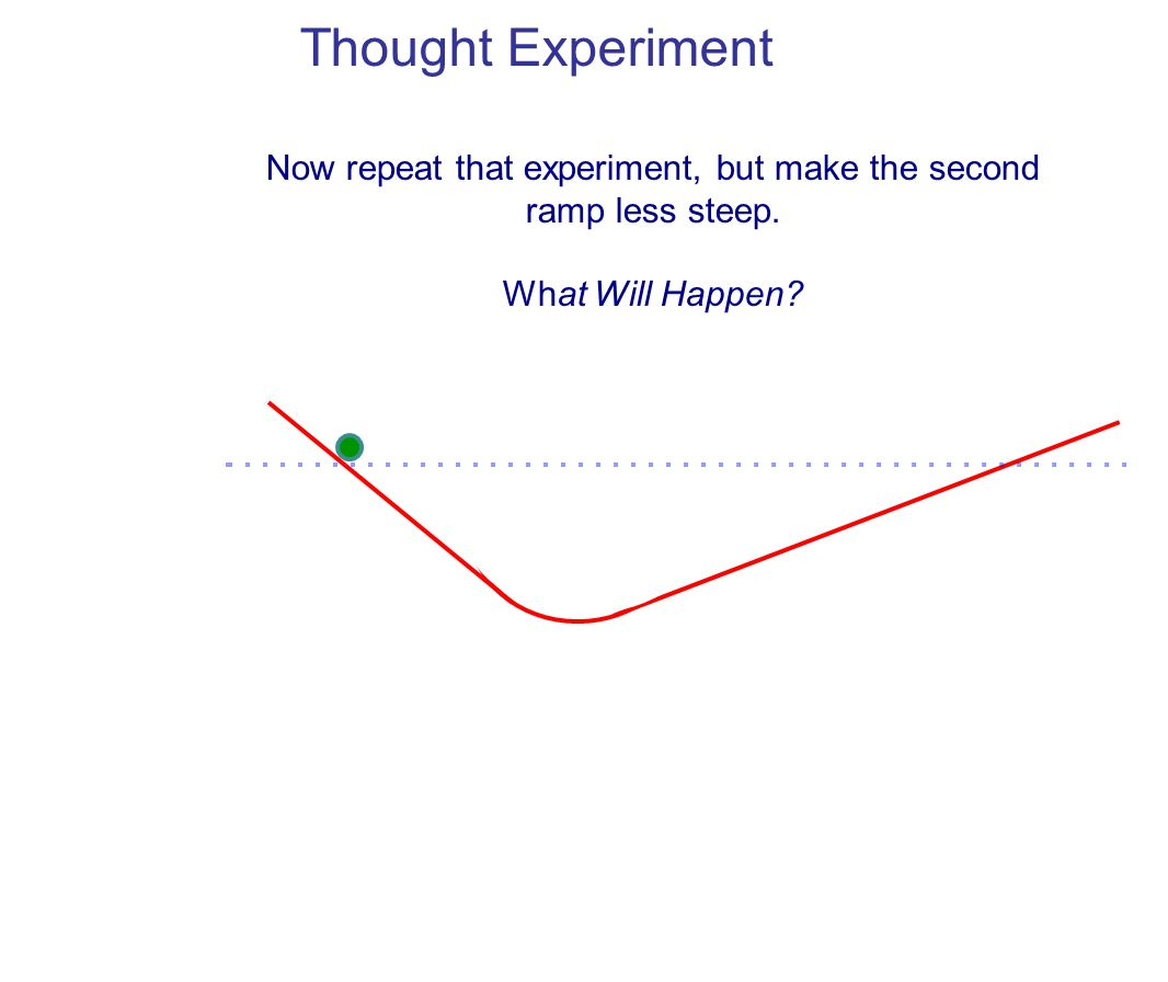 Now repeat that experiment, but make the second ramp less steep. What Will Happen?