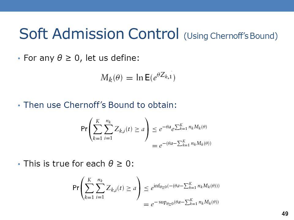 Soft Admission Control (Using Chernoff's Bound) Depiction of the Chernoff's bound based admission control.