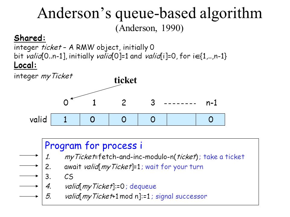 Anderson's queue-based algorithm (cont'd) 0 ticket valid 10000 Initial configuration 1 ticket valid 10000 After entry section of p 3 0 myTicket 3 After p 1 performs entry section 2 ticket valid 10000 0 myTicket 3 1 myTicket 1 2 ticket valid 01000 After p 3 exits 1 myTicket 1