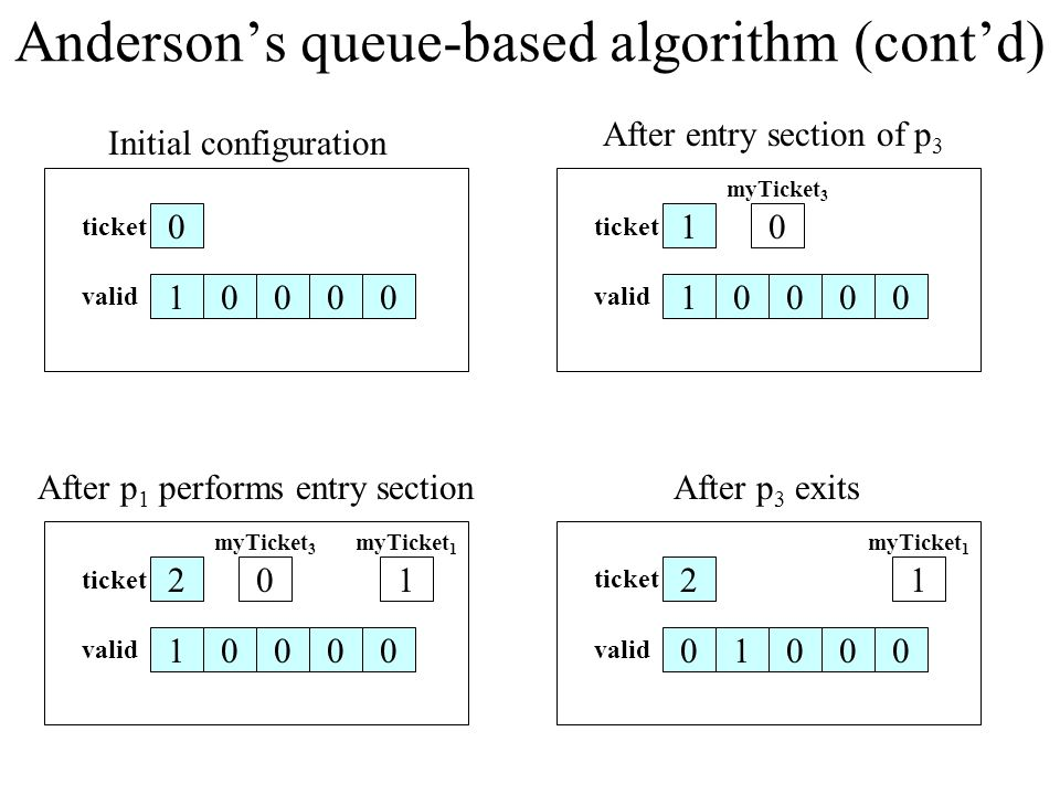 Anderson's queue-based algorithm (cont'd) What is the RMR complexity on a DSM machine.
