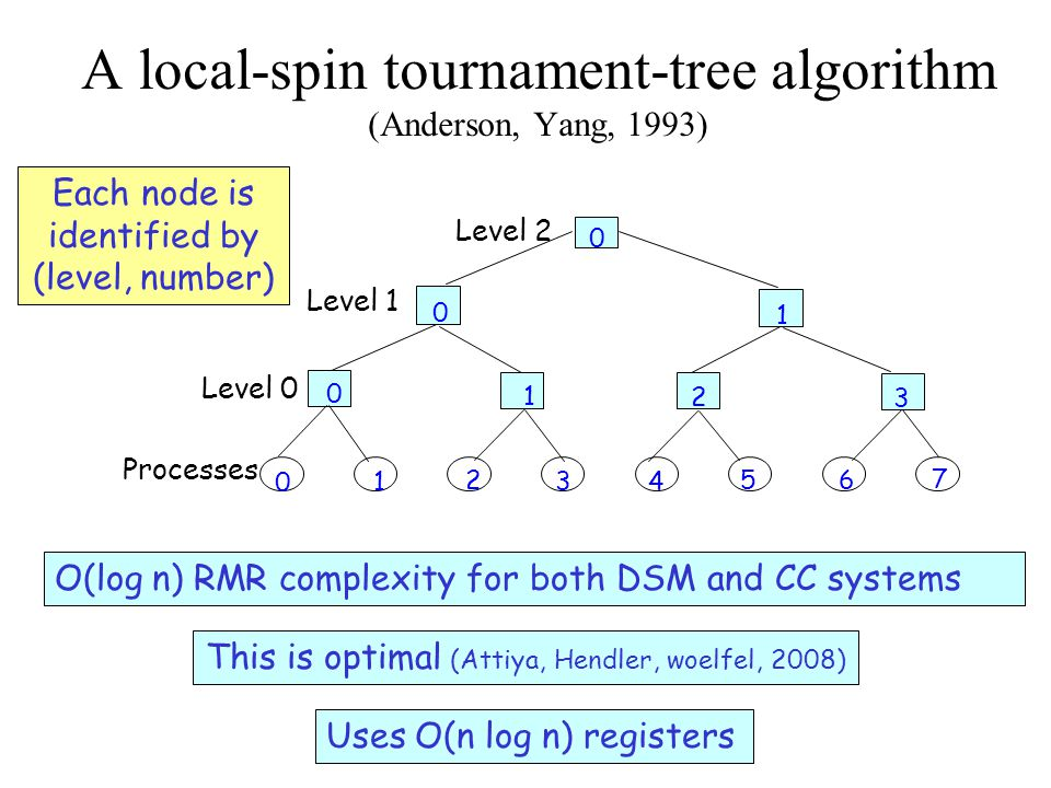 A local-spin tournament-tree algorithm (cont'd) Shared: - Per each node, v, there are 3 registers: name[level, 2node], name[level, 2node+1] initially -1 turn[level, node] - Per each level l and process i, a spin flag: flag[ level, i ] initially 0 Local : level, node, id