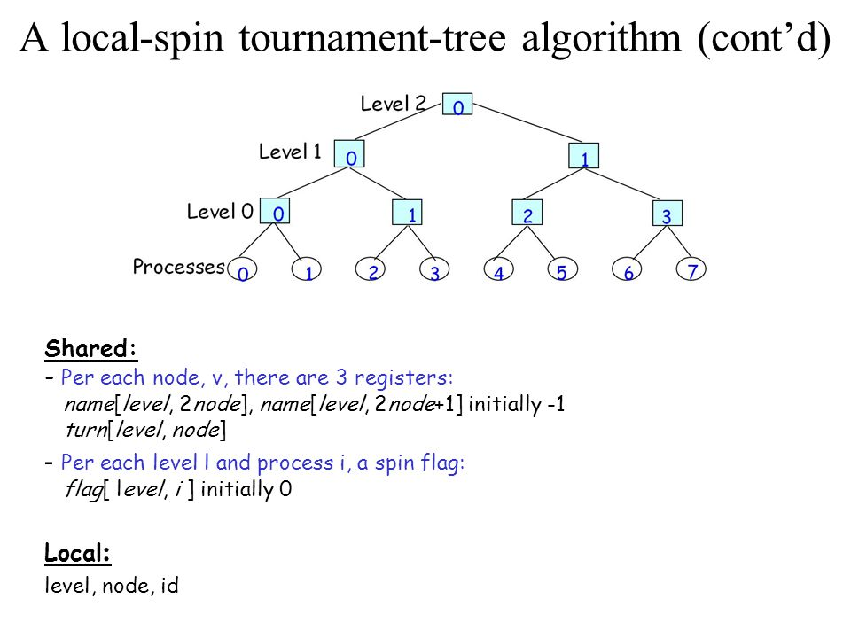 A local-spin tournament-tree algorithm (cont'd) Program for process i 1.node:=i 2.For level = o to log n-1 do ;from leaf to root 3.