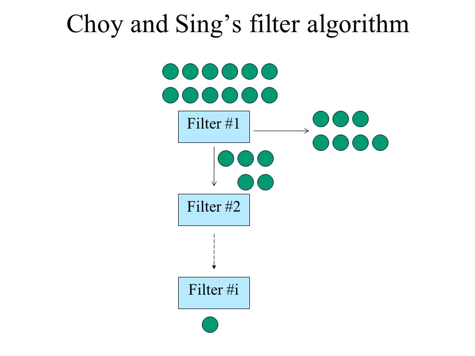 Choy and Sing's filter algorithm (cont'd) Shared: typdef struct{integer turn, boolean b,c initially false} filter filter A[log n + 1] Program for process i 1.For (curr=0; cur < log n +1; curr++) 2.