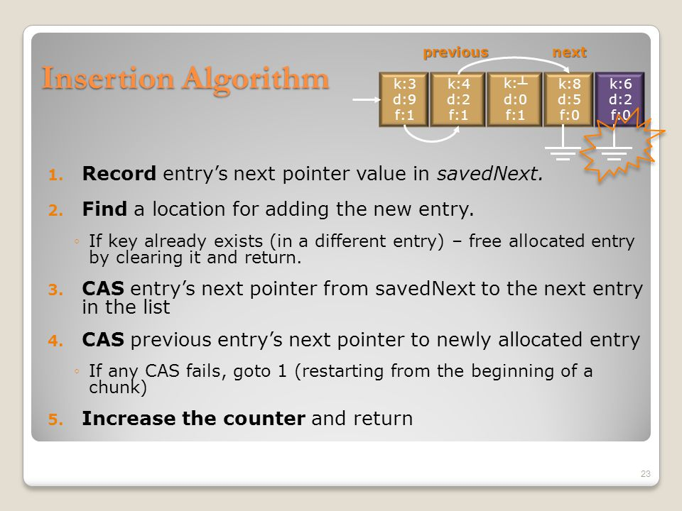 Insertion Algorithm 1.Record entry's next pointer value in savedNext.