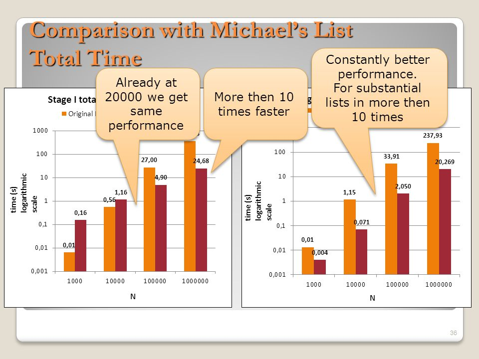 Comparison with Michael's List Single Operation Average 37 Better performance, as lists are going more substantial Again constantly better performance