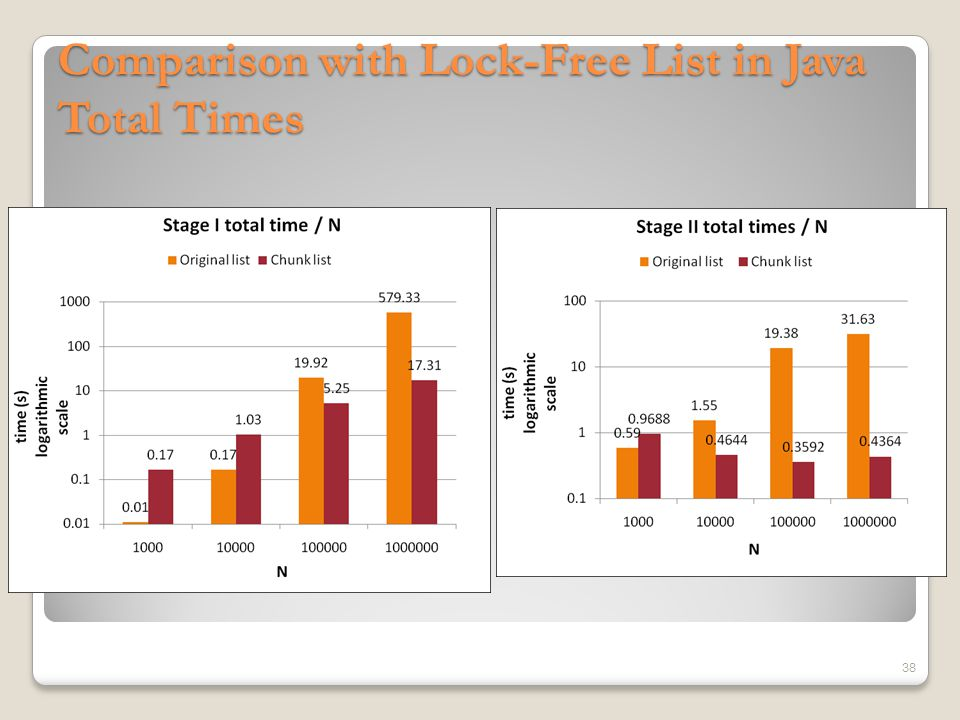 Comparison with Lock-Free List in Java Single Operation Average 39