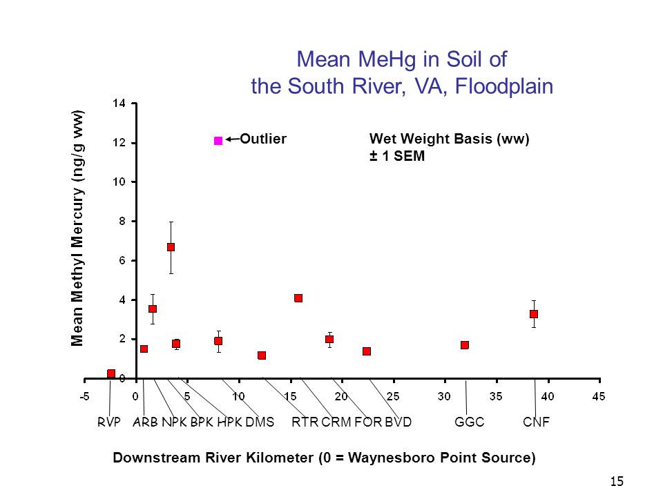 16 Mean MeHg in Depurated Earthworms Living on the South River, VA, Floodplain Downstream River Kilometer (0 = Waynesboro Point Source) RVP ARB NPK BPK HPK DMS RTR CRM FOR BVD GGC CNF Wet Weight Basis (ww) ± 1 SEM
