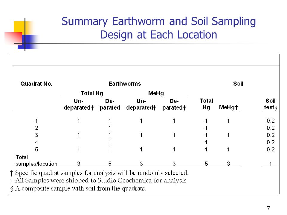 8 Detection Limits With the exception of methyl mercury in earthworms at the control site, analyzed samples all had values well above minimum detection limit (MDL) and the practical quantitative limit (PQL) for the fresh weight samples.
